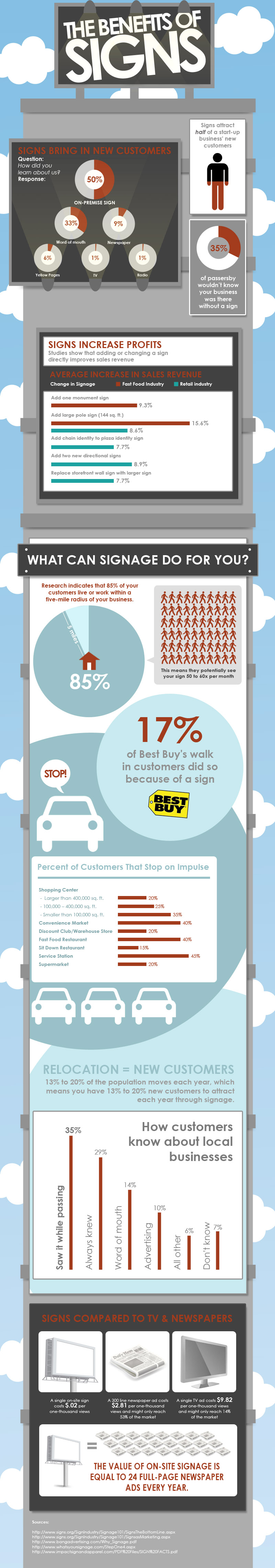 The Benefit of Signs [infographic]
