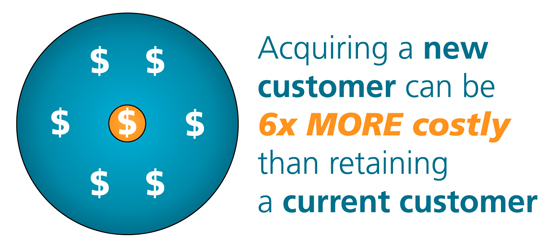 Acquiring New Customers Costs 6x More Than Keeping Current Ones