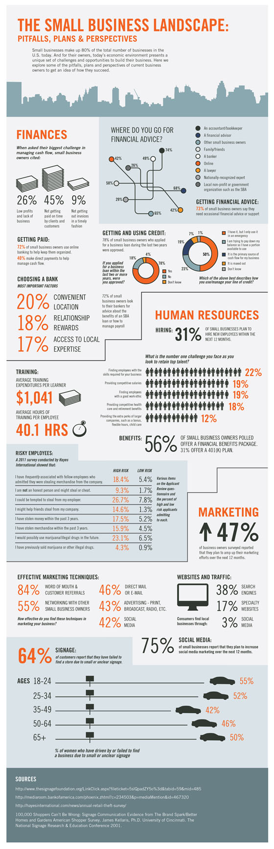 The Small Business Landscape [Infographic]