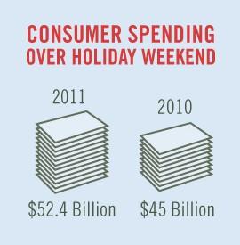Consumer Spending Graph 1
