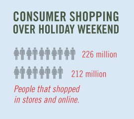 Consumer  Spending Graph 2
