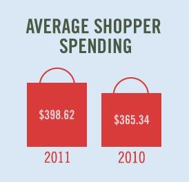 Consumer Spending Graph 3