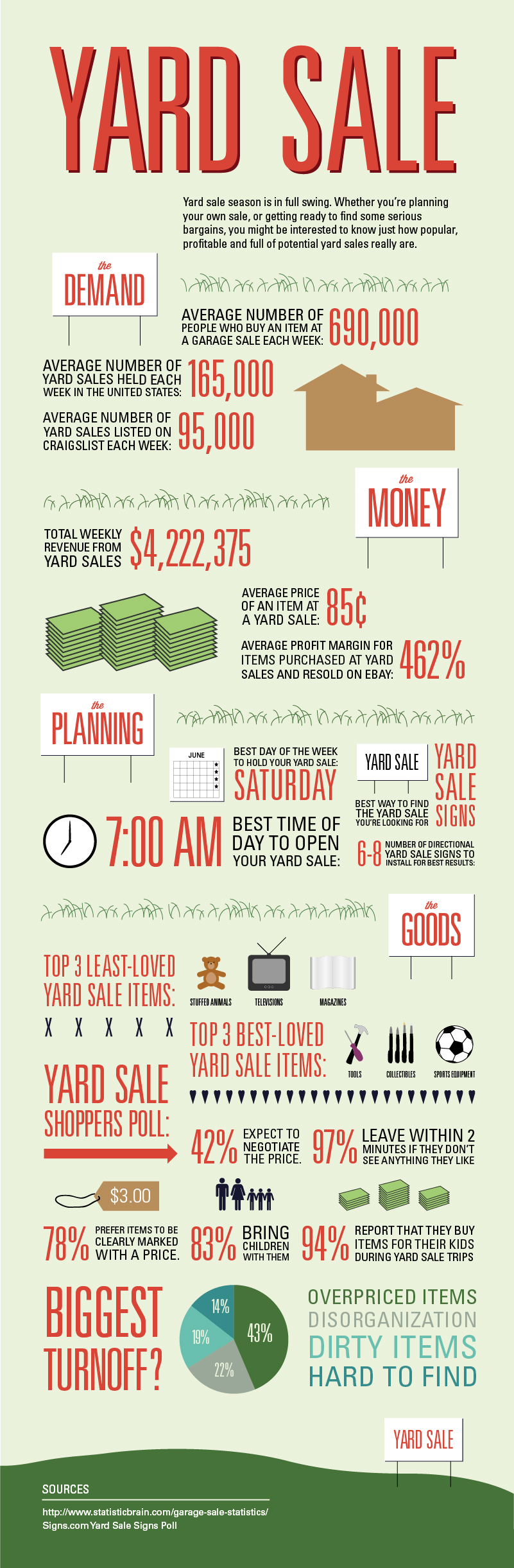 garage sale infographic