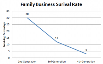 family_business_survival_rate
