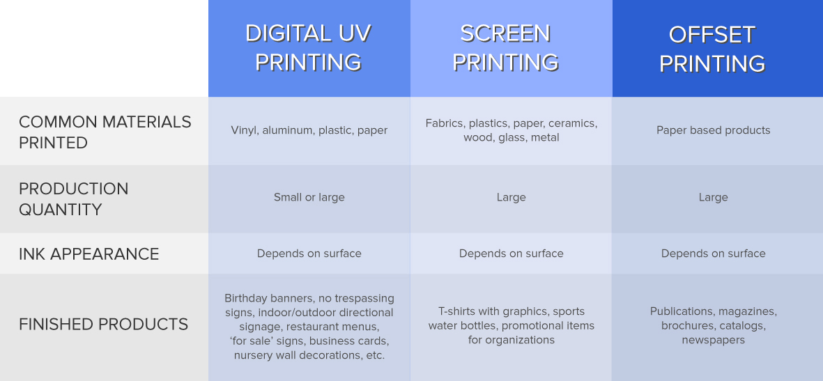 Uv Vs Screen Vs Offset Printing Signage 101 Signs Com Blog