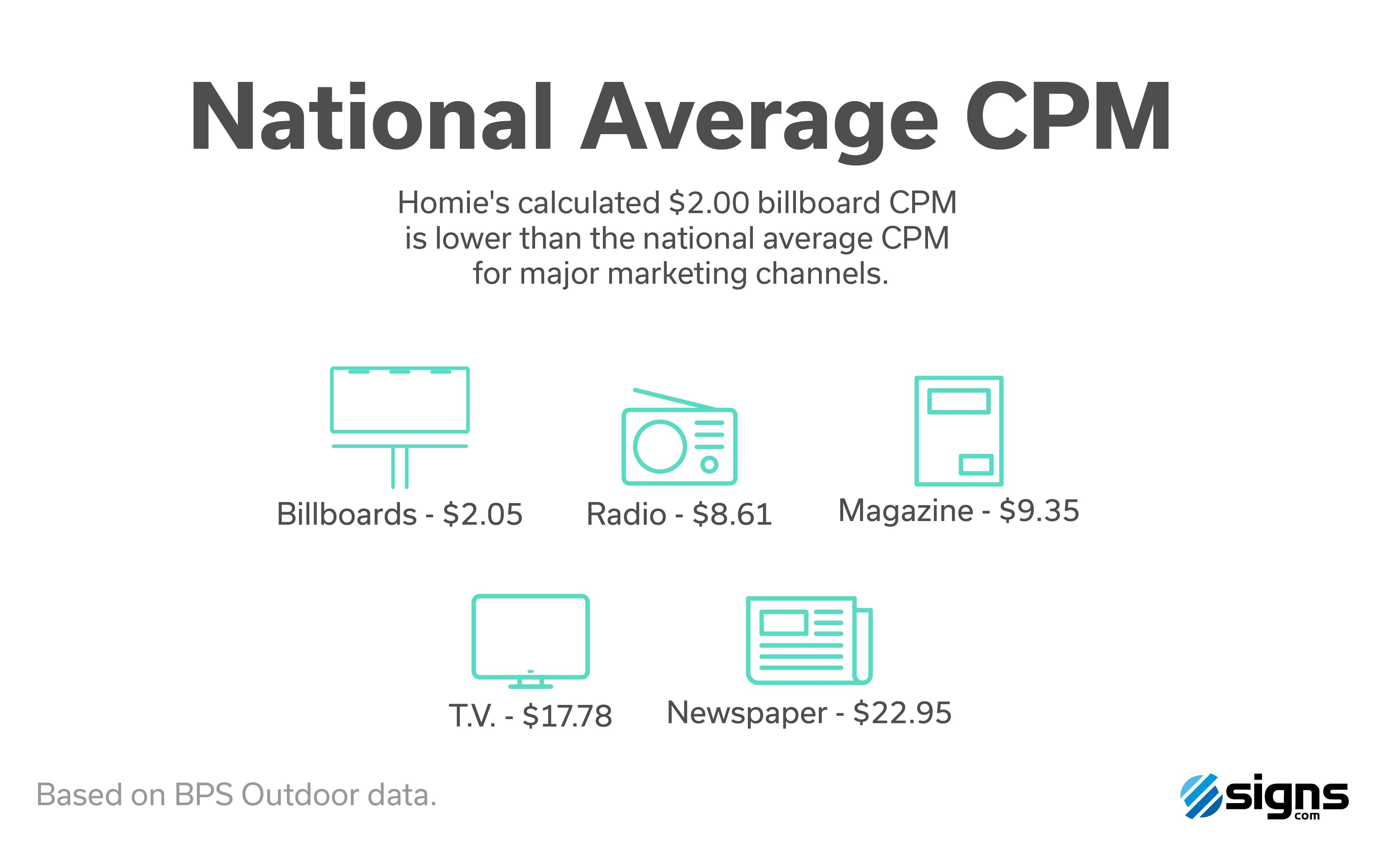 Homie National Average Billboard CPM