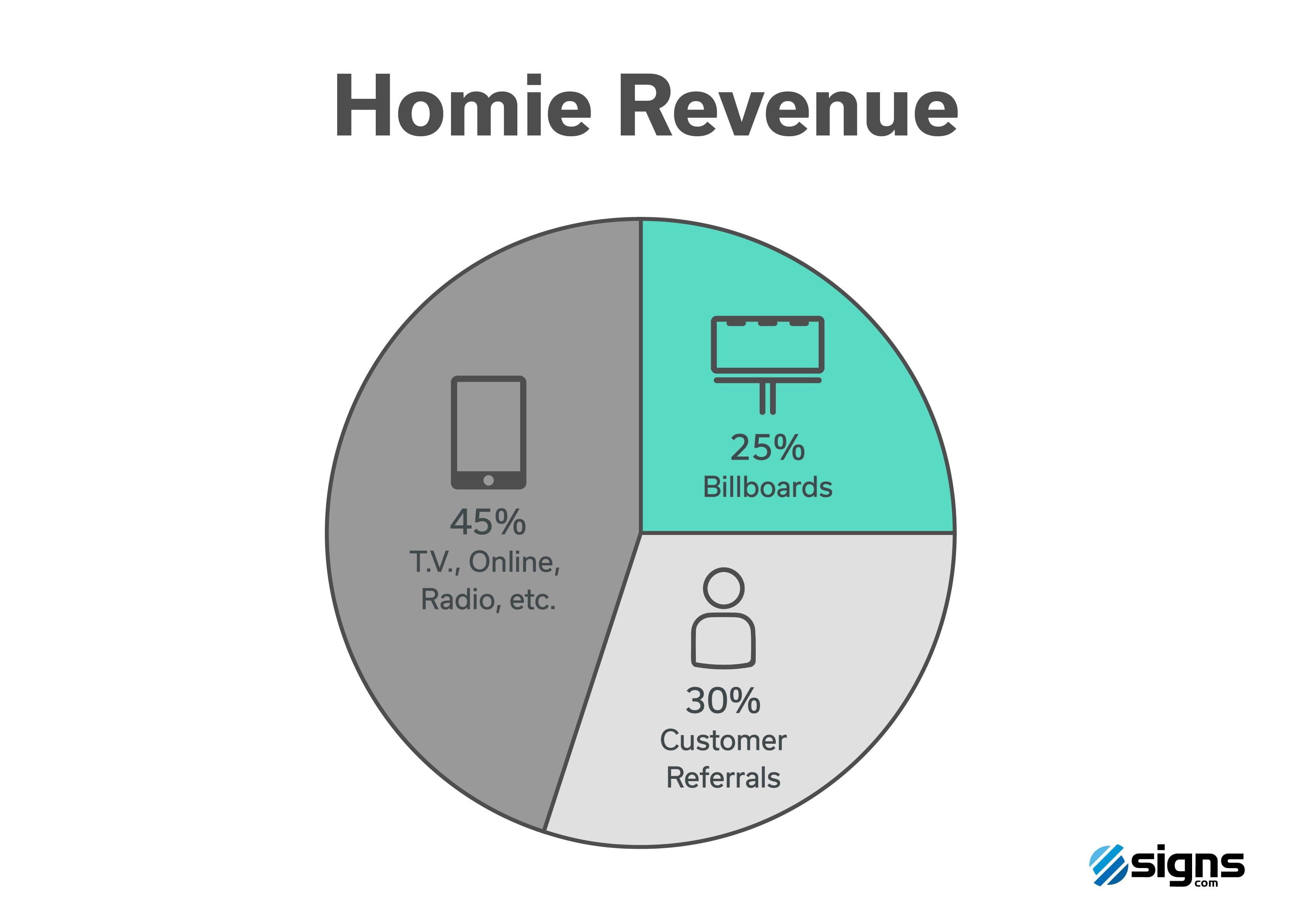 Homie Revenue Chart