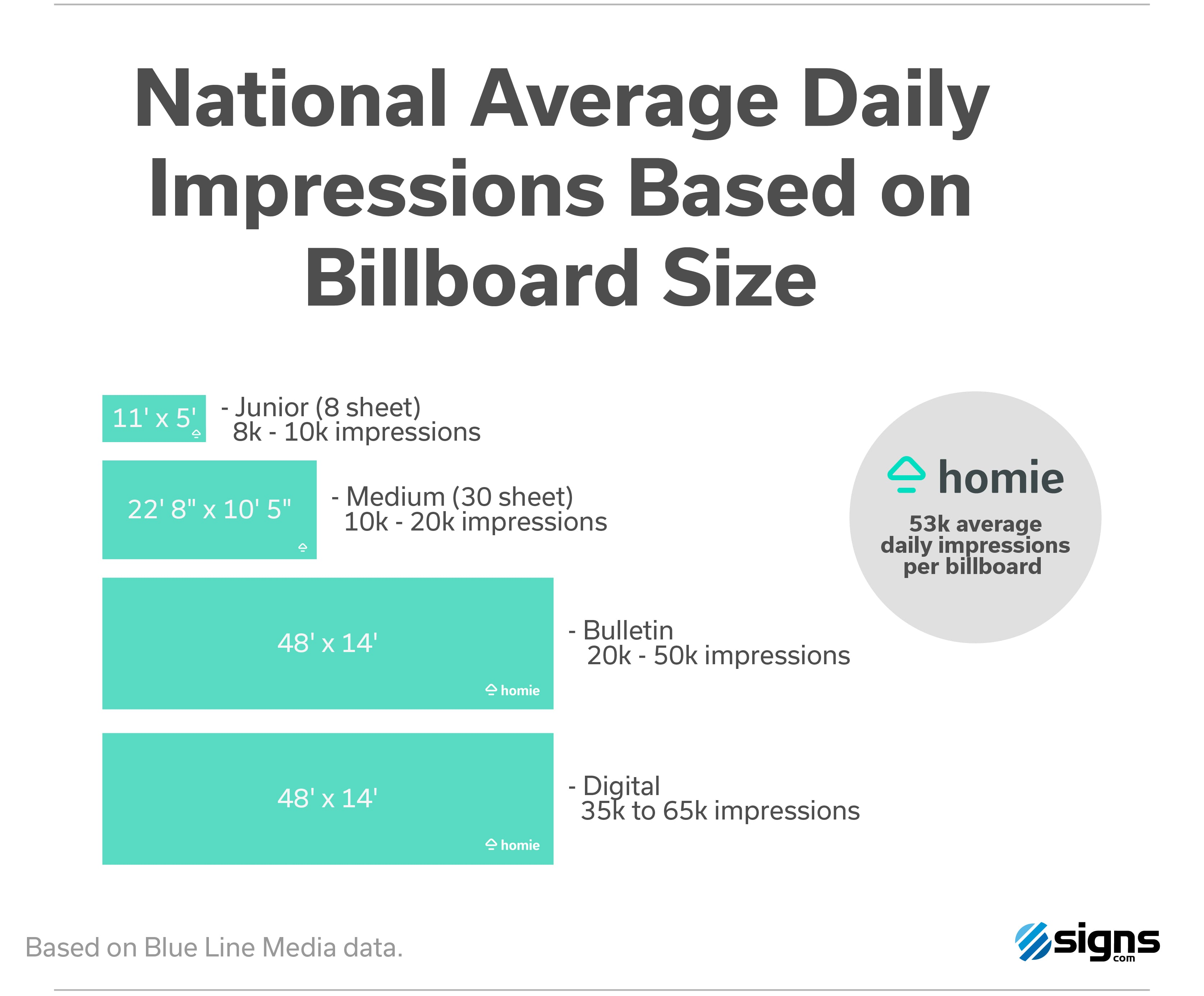 Homie Nation Average Billboard Impressions