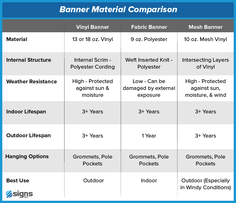 Comparison Chart for Vinyl, Fabric, & Mesh Banners