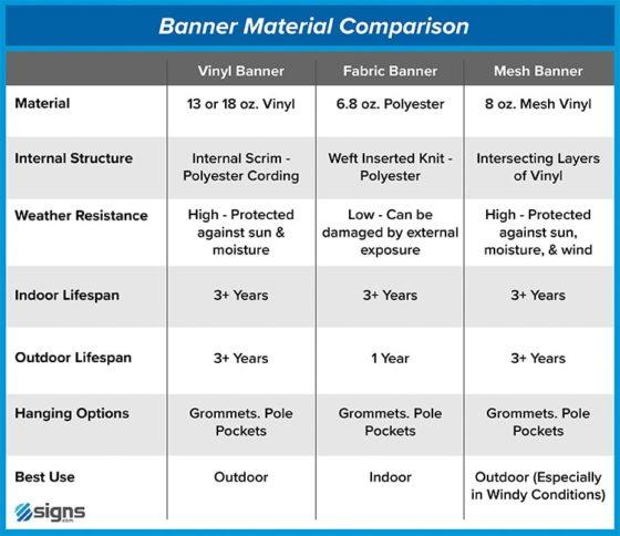 Banner material comparison chart