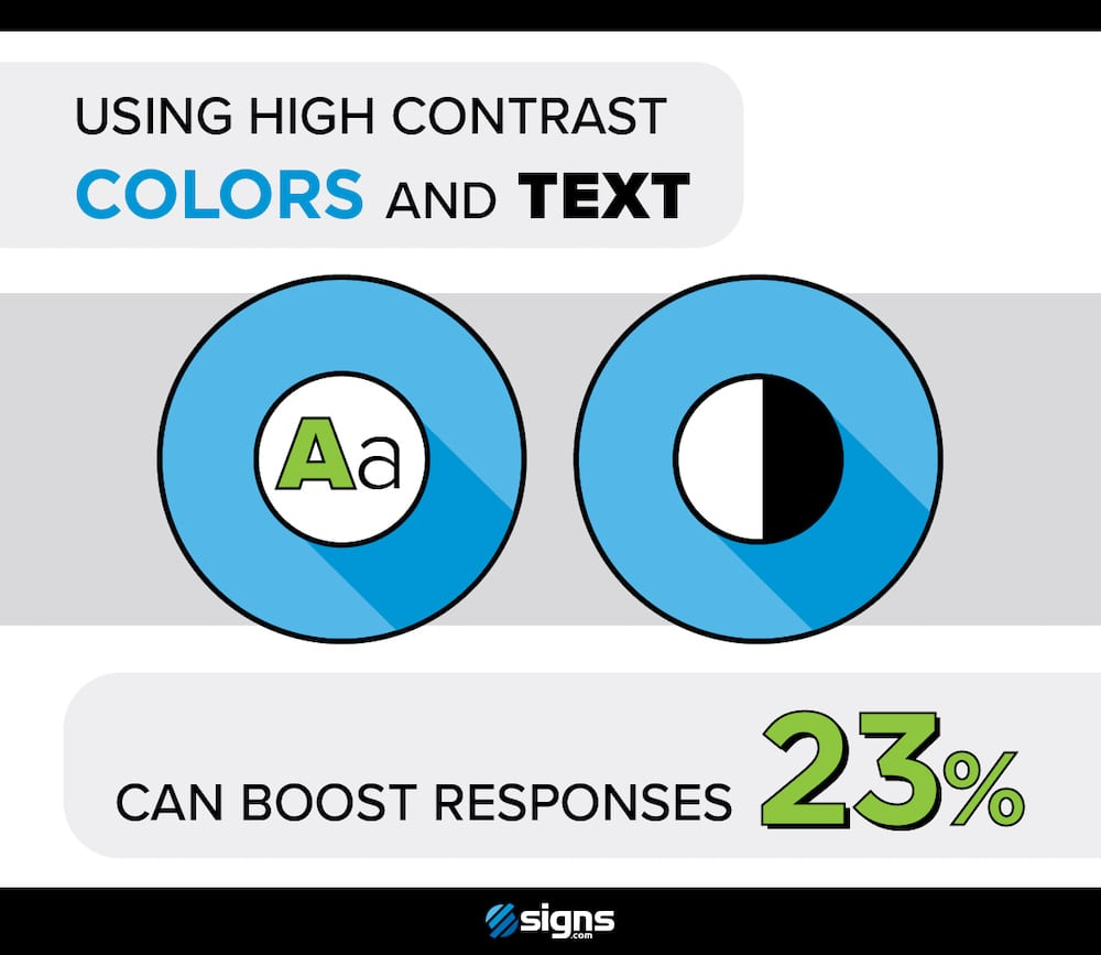 Stand-alone infographic showing boost in responses by using high contrast.