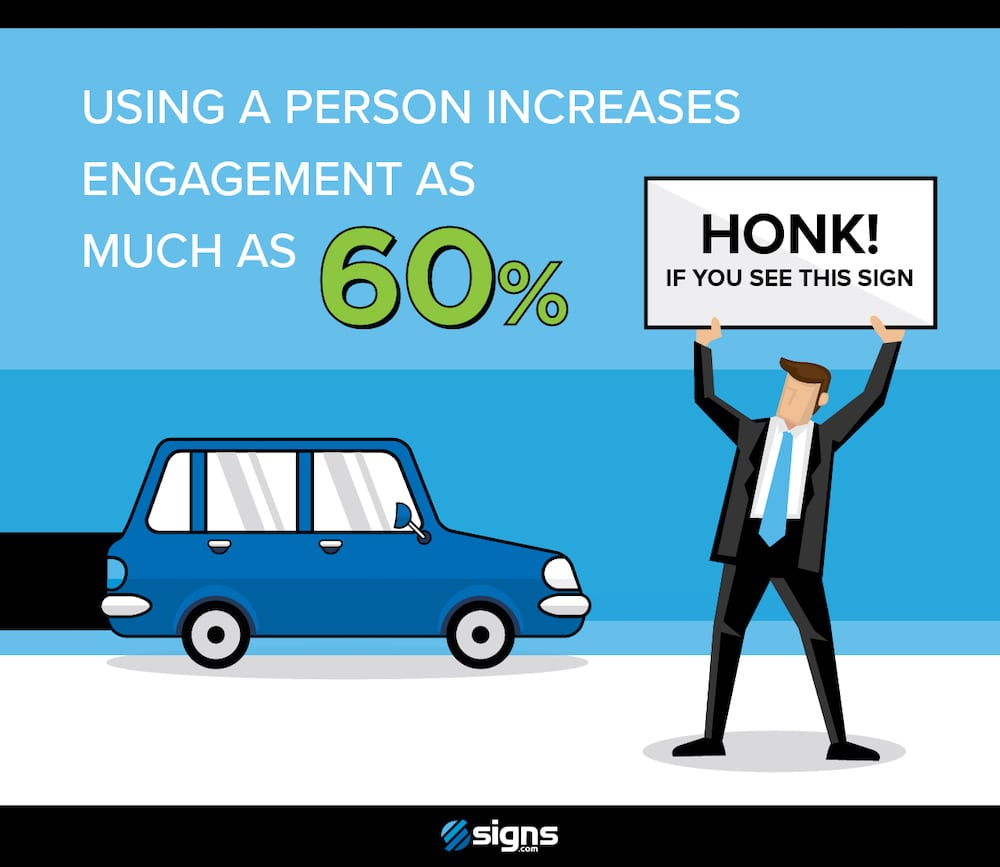 Stand-alone infographic showing how a person holding a sign can raise engagement as much as 60%.