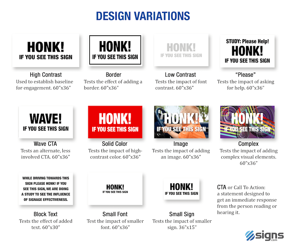 Table showing all design variations for sign engagement research.