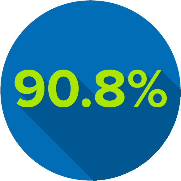 Circle graphic showing 90.8%