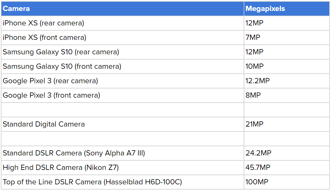 Table Showing Popular Phones and Cameras and Their Megapixel Count