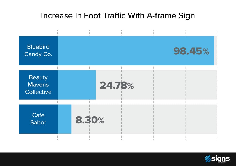 Chart showing the actual increase in foot traffic per business that used an A-frame sign