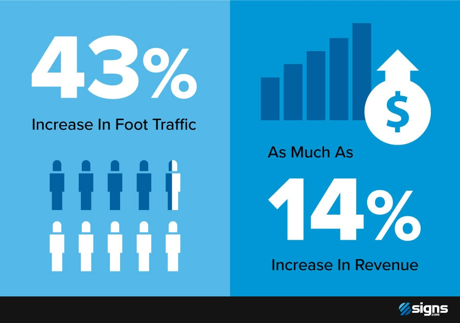 Statistics showing the increase in foot traffic and revenue due to the use of A-frame signs