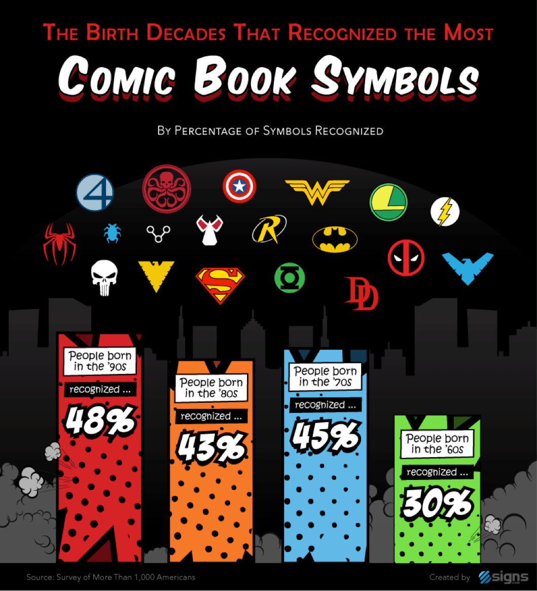 Signs recognizing pop culture symbols interestingly the average year in which the characters and symbols made their comic debuts was in the 60s but it was people born in the 90s who were buycottarizona